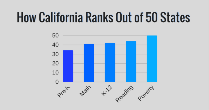 Democrats Caused California's High Poverty Rate - Sacramento County Republican Party